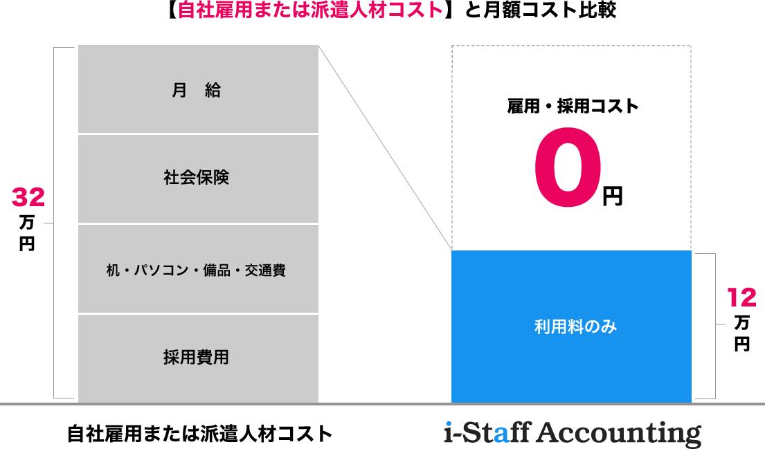 【自社雇用または派遣人材コスト】と月額コスト比較